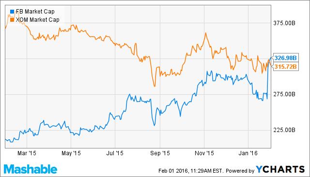 Facebook vs Exxon